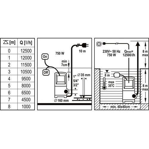 Power Up Pompa zanurzeniowa 750W - (79905) - sprawdź w wybranym sklepie