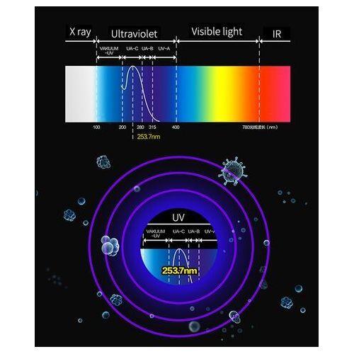 Sterylizator UV do dezynfekcji telefonów drobnych przedmiotów antybakteryjny z ładowarką bezprzewodową Qi 15 W biały (9111201899681)