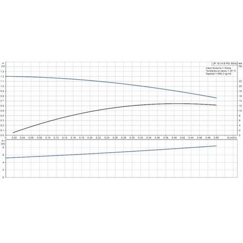 Pompa cyrkulacyjna c.w.u.  up 15-14 b od producenta Grundfos